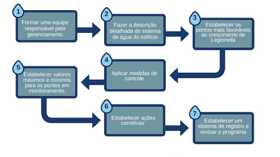 Programa de Segurança para Controle de Legionella