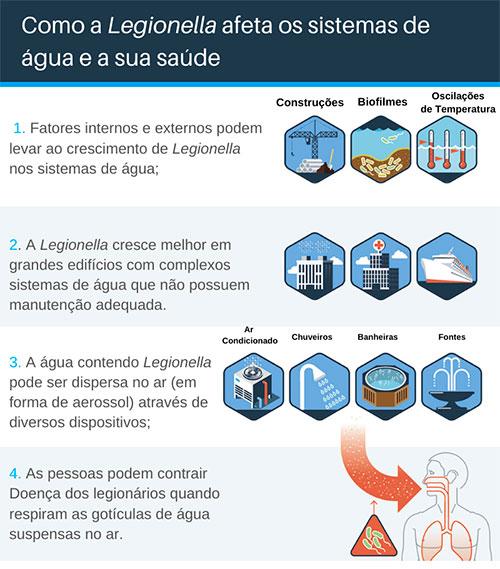 Legionella nos sistemas de água