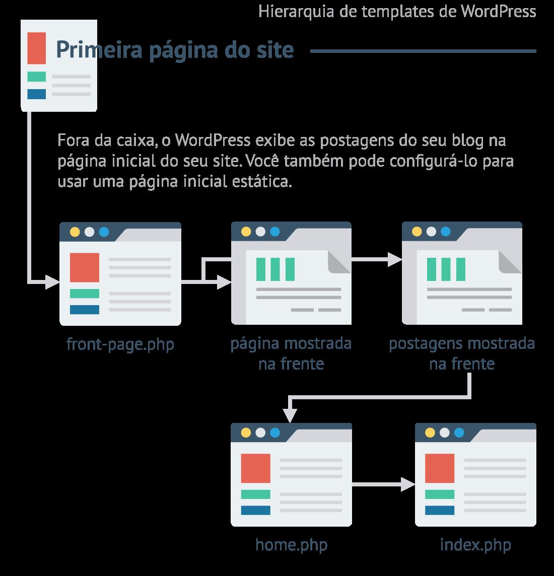 Crie manualmente uma página inicial personalizada no WordPress (codificação necessária)