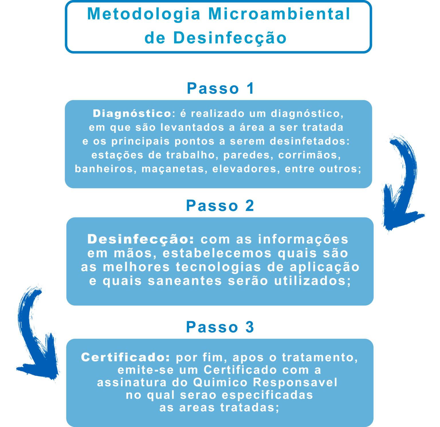 Metodologia Microambiental de Desinfecção: